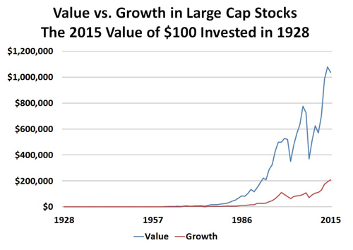 Chart: Value vs. Growth in Large Cap Stocks