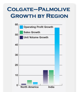 colgate palmolive india bar graph