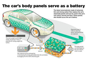 The Future of Car Technology
