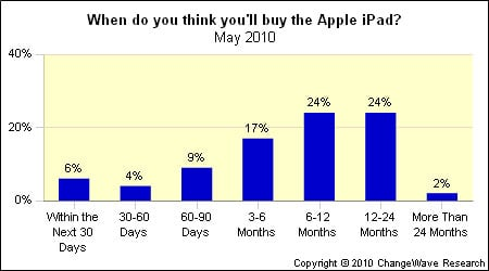 apple aapl ipad sales demand bar graph