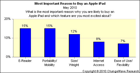 apple ipad aapl stock uses