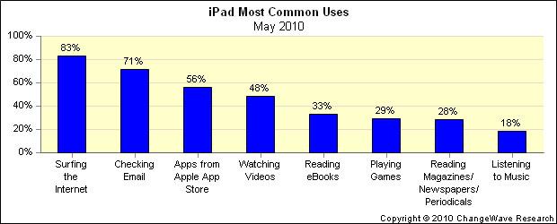 apple ipad aapl stock device uses