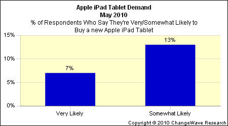 ipad4 New ChangeWave Surveys Measure Future Consumer Demand and Reactions of New iPad Owners