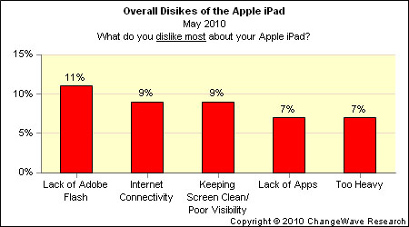 apple ipad flash complaint graph