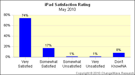 apple ipad satisfaction graph