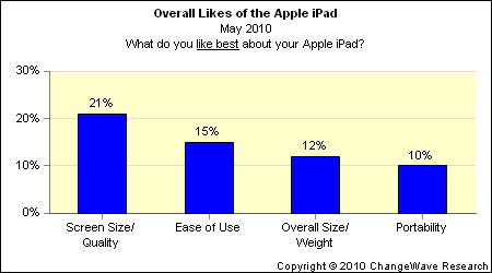 ipadx1 New ChangeWave Surveys Measure Future Consumer Demand and Reactions of New iPad Owners