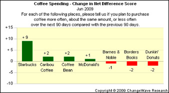 coffee SBUX, Other Restaurants Slowly Regain Their Appetite