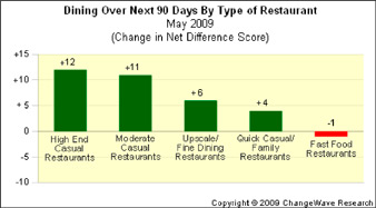 dining SBUX, Other Restaurants Slowly Regain Their Appetite