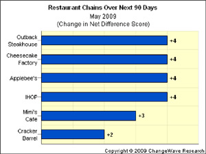restaurant chains SBUX, Other Restaurants Slowly Regain Their Appetite
