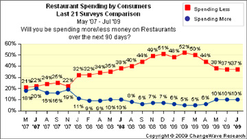 restaurant spending SBUX, Other Restaurants Slowly Regain Their Appetite