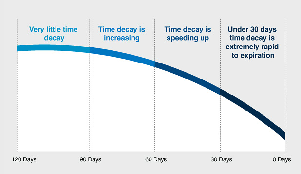 Options Trading - Time Decay