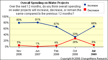 overall spending on water projects