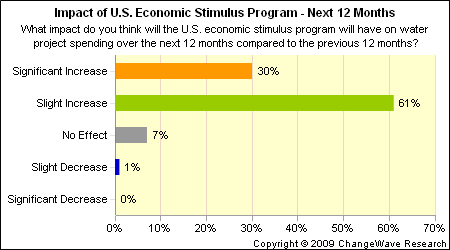ipm stimulus impact U.S. Stimulus Program Causing Rebound in Water Project Spending