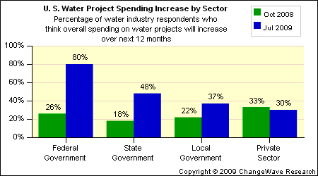water project spending increase by sector