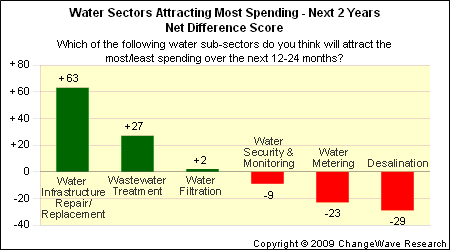 water sectors attracting most spending