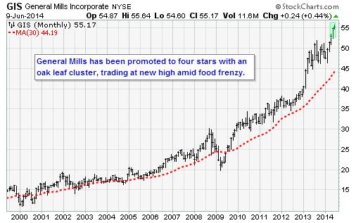 GIS69 Trade of the Day: Coca Cola (KO)
