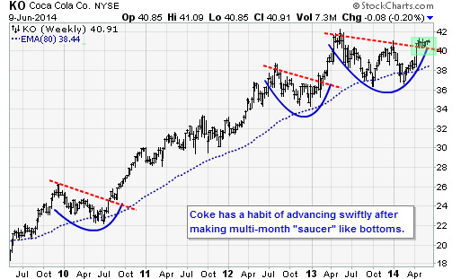 KO69 Trade of the Day: Coca Cola (KO)
