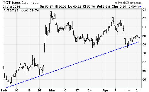 TGT421 Trade of the Day: Target (TGT)