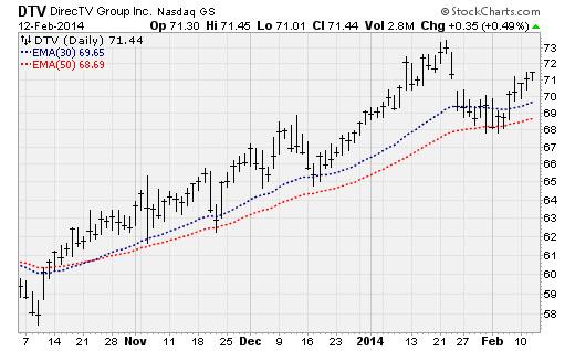 dtv-stock-market