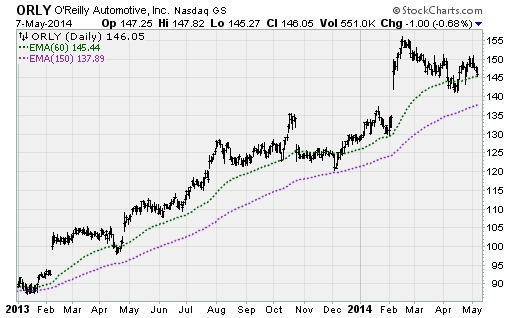 jmta 05072014 orly Trade of the Day: OReilly Automotive (ORLY)