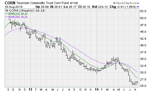 jmta 08182014 corn Trade of the Day: Teucrium Commodity Trust Corn Fund (CORN)