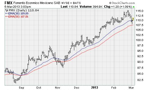 FMX11 Trade of the Day: Fomento Economico Mexicano SA (FMX)