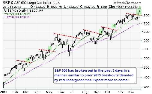 SPX1223 Don't Be Afraid of New Market Highs