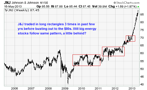 jmta 051613 jnj Opportunity in Cyclical Stocks
