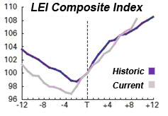 leading economic indicators chart