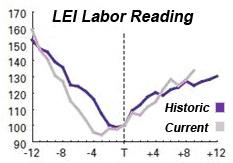 labor unemployment chart