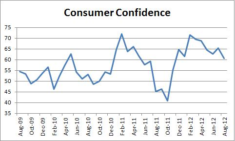 Survey Says: Housing Up, Consumer Confidence Down