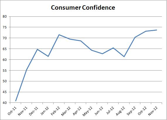 The U.S. Consumer Does It Again with Confidence