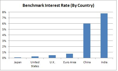 Current Interest Rates Are a Friend for Investors