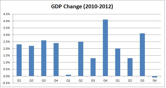 Decoding Wednesdays Mixed GDP Report